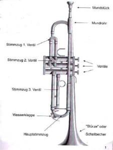 trompete-aufbau