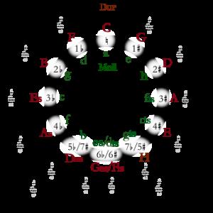 quintenzirkeö